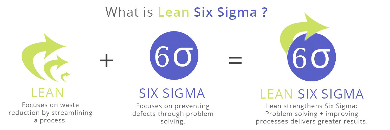Lean Six Sigma Graphic